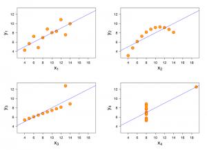 Visualizar Cuarteto de Anscombe