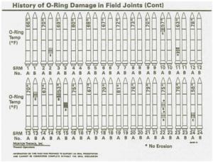 Visualizar histórico de pruebas del Challenger