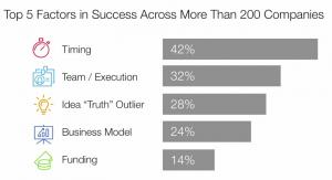 Factores de éxito de una startup