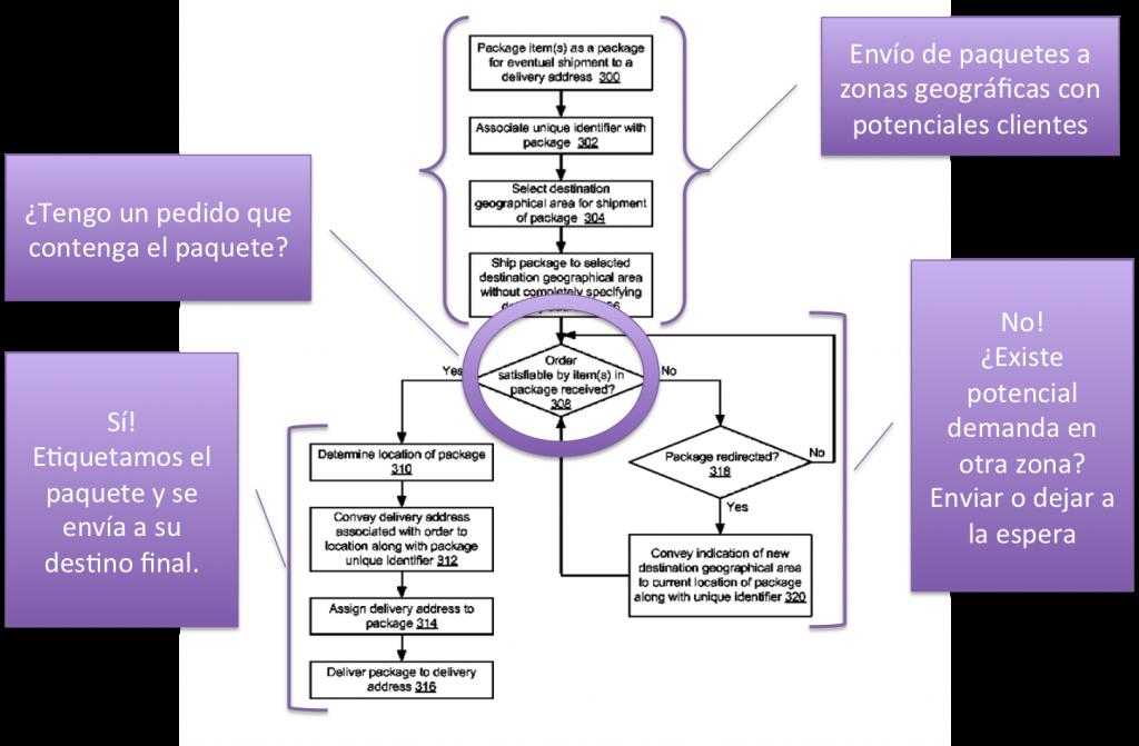 Diagrama de funcionamiento de la Patente de Amazon