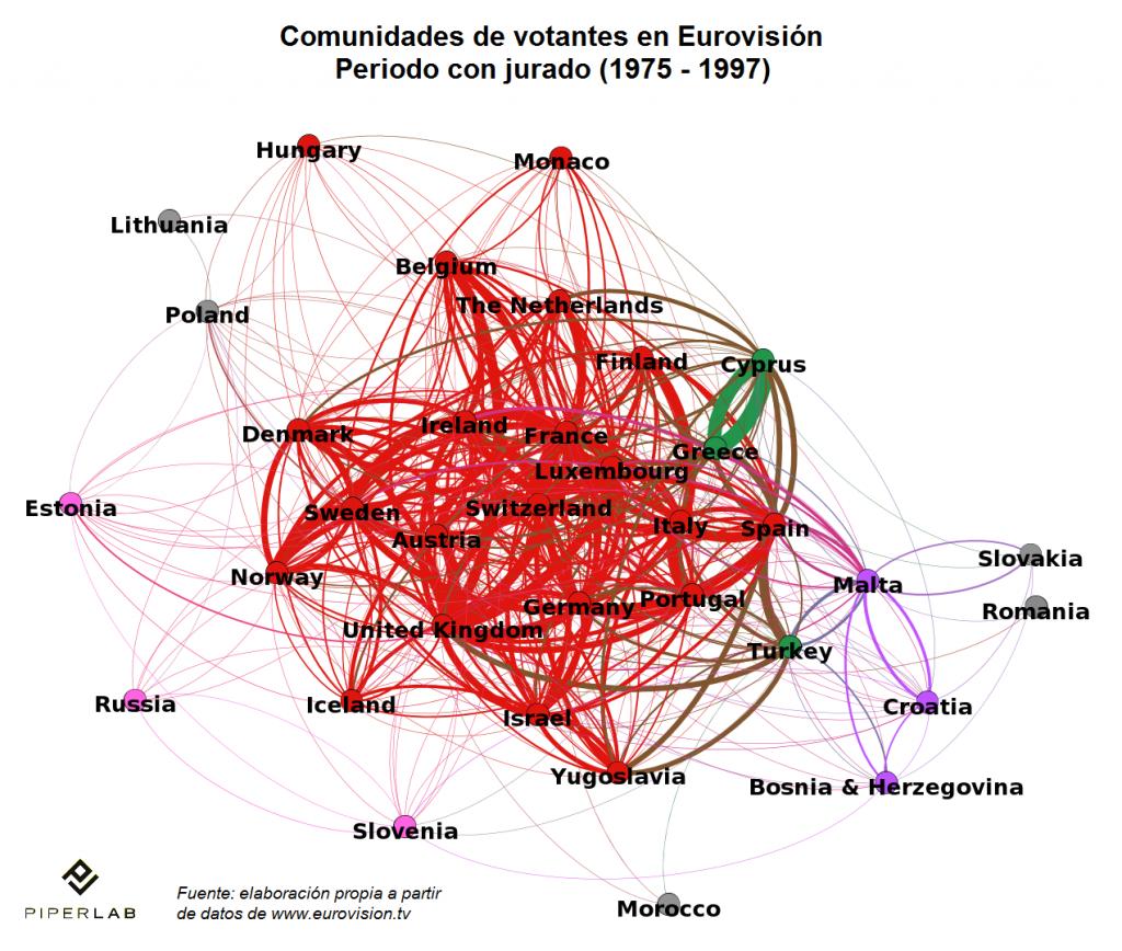 Comunidades de votantes en Eurovisión - periodo con jurado (1975-1997)