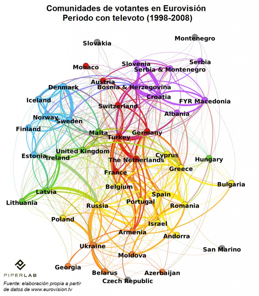 Comunidades de votantes en Eurovisión - periodo con televoto (1998-2008)
