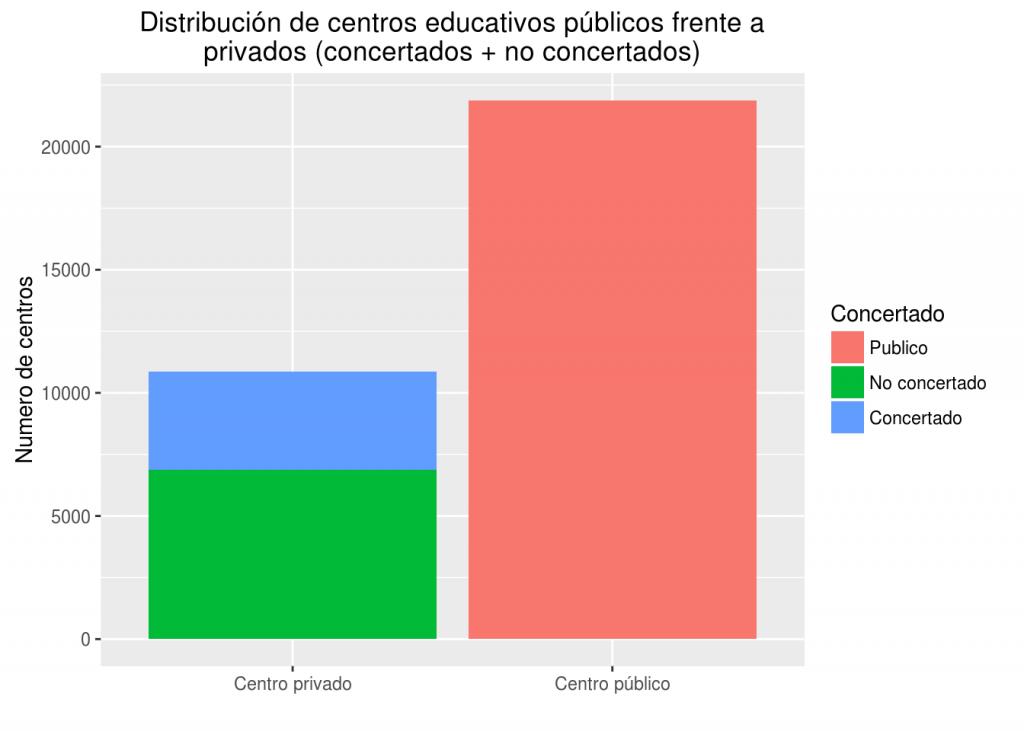 Distribución de centros educativos públicos frente a privados