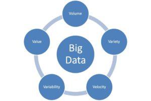 las cinco V del big data