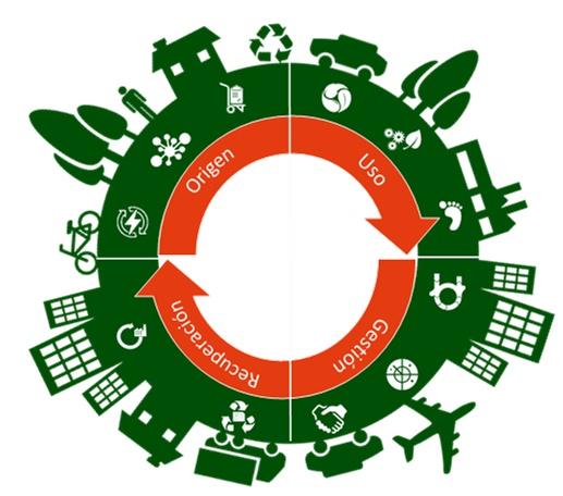 economia circular basada en datos