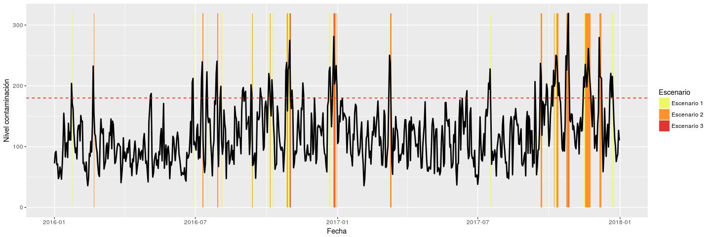 grafico de prediccion de contaminación de las ciudades