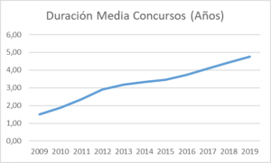 width=300 height=181></p><p></p><p>Es evidente que durante la última década no han hecho más que aumentar los tiempos necesarios para resolver los concursos, indicador claro de saturación de los Juzgados de lo Mercantil.</p><p>Es importante notar que la relación entre nuevos concursos y crecimiento de los tiempos medios no es directa en el mismo año del <a href=https://piperlab.es/glosario-de-big-data/dato/ target=_blank>dato</a>, ya que los primeros corresponden al momento del inicio del procedimiento y los segundos solo pueden calcularse tras su conclusión, por lo que existe un desfase. Lógicamente, este desfase es cada vez mayor si sigue aumentando el nivel de saturación. Los concursos que se inicien en 2020, si se mantuviese el <a href=https://piperlab.es/glosario-de-big-data/dato/ target=_blank>dato</a> de 2019, acabarían, en promedio, en 2024 o 2025, pero la propia tendencia ya indica que será aún más tarde si no cambia nada.</p><p>En PiperLab nos hemos preguntado qué puede pasar este año y el próximo por el impacto del coronavirus. No tratamos de predecir cuántos concursos se producirán, porque no hay suficiente información a día de hoy para realizar con ciertas garantías una previsión como esa. <strong>Lo que sí podemos hacer es presentar diferentes escenarios y estimar el impacto que tendría cada uno de ellos en la situación de los Juzgados Mercantiles.</strong></p><p>Partiendo de los datos presentados anteriormente y de la información de 2019 presentada <em>aquí [CITAR LA INFOGRAFÍA DE SURUS] </em>sobre la situación de los Juzgados Mercantiles, analizamos cuánto tendría que aumentar la productividad de los juzgados (entendida de manera simplificada como el número de concursos que cierran por año) o en qué medida deberían reducirse los tiempos de los concursos para mantener el escenario actual, que ya hemos visto que no es bueno porque está aumentando la saturación.</p><p>Durante 2019 se cerraron 5.141 concursos en 90 juzgados que hay en España. Sin embargo