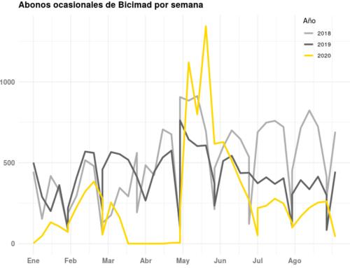El impacto de la Covid19 en Madrid: más bicis, más terrazas y menos hurtos